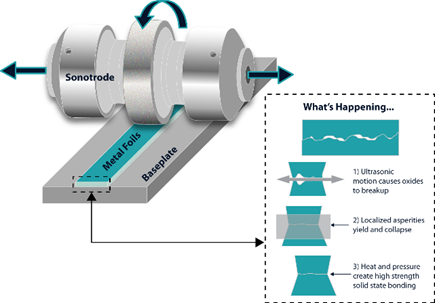 A new way to fabricate a heat exchanger