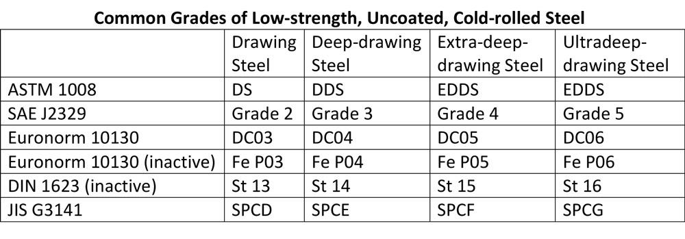 A short study on sheet steel specification syntax, Part I