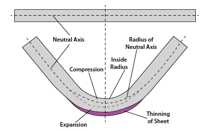 Analyzing The K Factor In Sheet Metal Bending