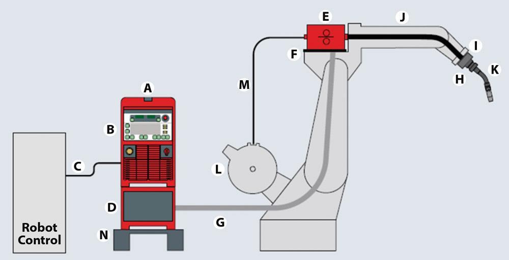anatomy of a robotbased welding system
