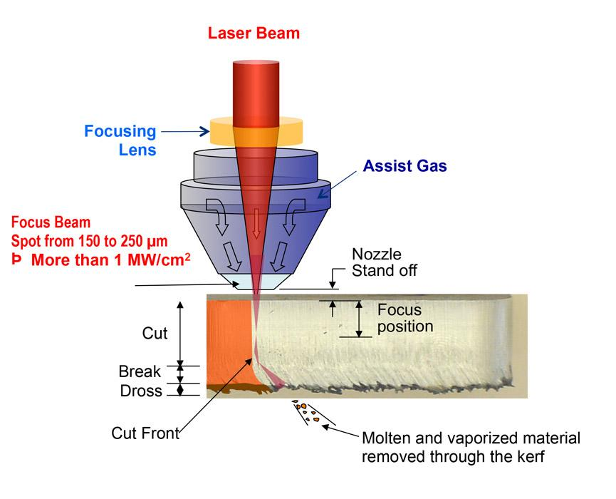 back to basics the subtle science of burr free laser cutting Laser Cutting Edge Diagram in laser cutting, how the laser beam, assist gas, and material interact determines the quality of cut here, dross forms as molten material solidifies