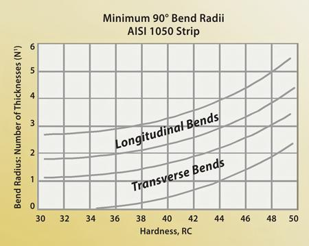 Bending Basics: The fundamentals of heavy bending