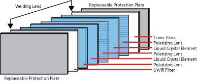 welding shield diagram benefits of autodarkening helmets come to light  benefits of autodarkening helmets come