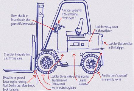 Buying a used forklift—wiselyThe Fabricator