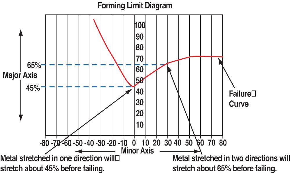 Die Science: Circle grid analysis for diemakers
