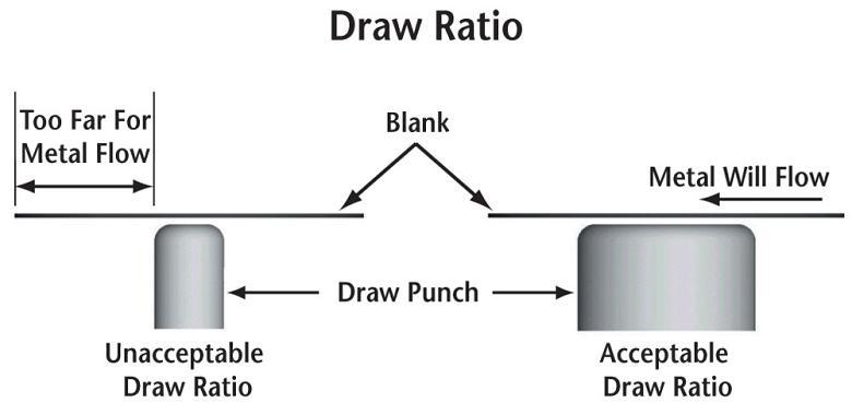 Die Science: Deep drawing step by step