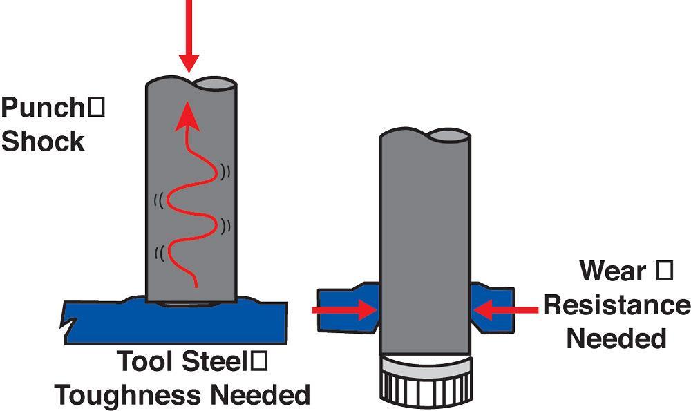 Die Science: Selecting the right tool steel