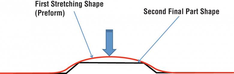 Prestretched Material is Displaced into an Alternate Geometry Using the Constant Surface Area Rule