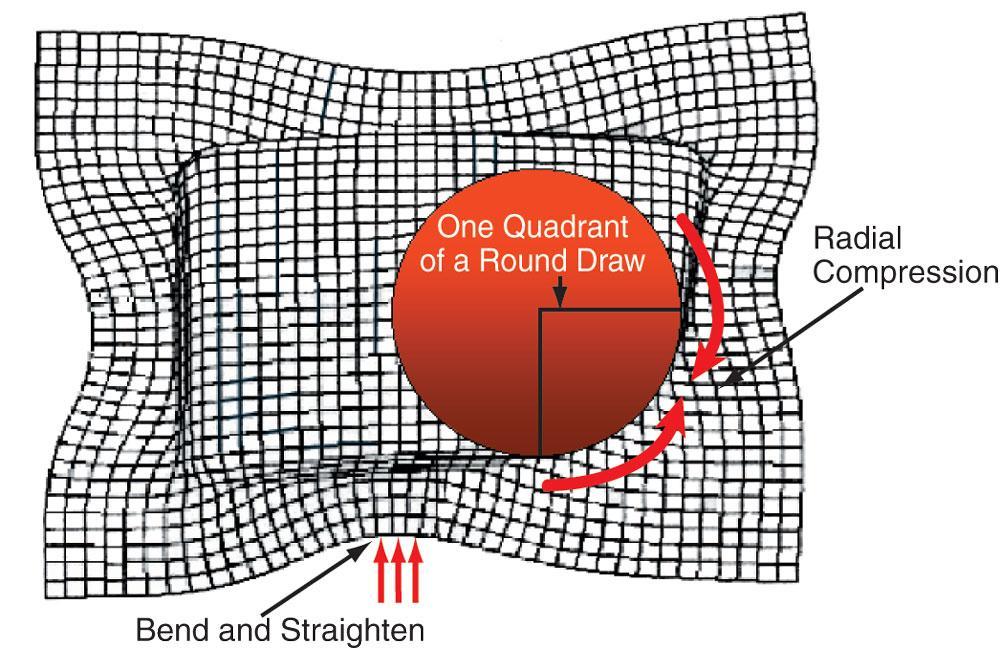 Die Science: Understanding metal flow patterns in drawing