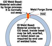 Electric Resistance Welding At A Glance
