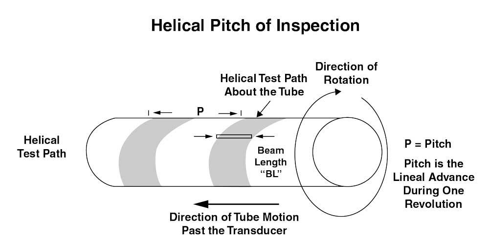Exploring NDT options for energy- related tube, pipe products