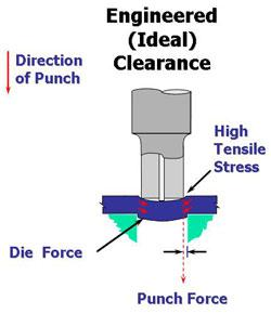 Getting the most from your cutting punches: Part I