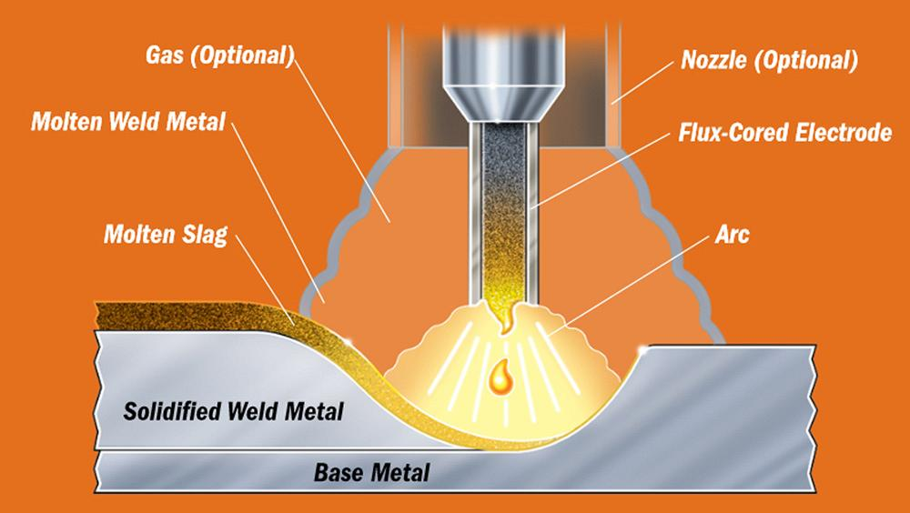 Flux Core Welding Wire >> Getting To Know Flux Cored Wires