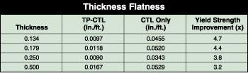 How Important Is Sheet And Plate Steel Flatness