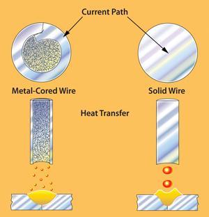 How Metal Cored Wires Reduce Hidden Welding Costs
