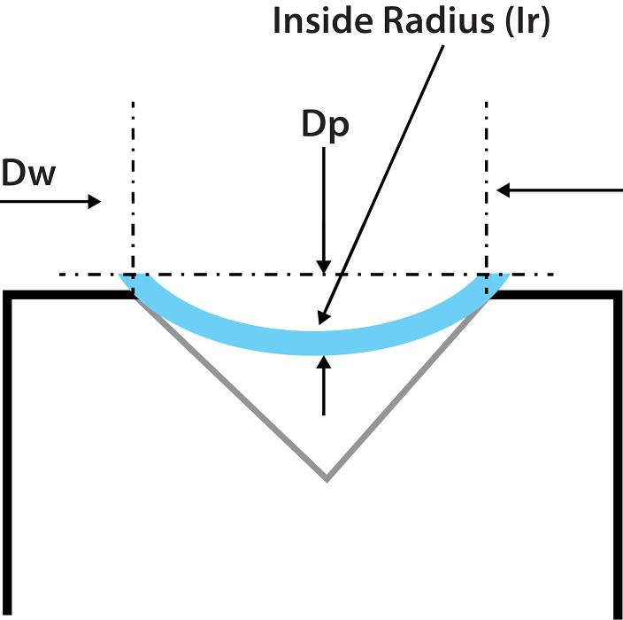 How To Calculate The Air Formed Radius Of Different Bend