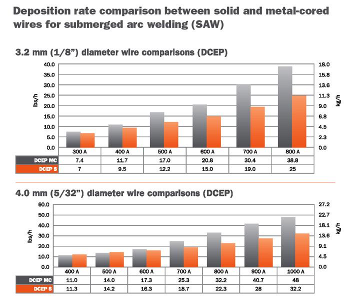 Improving Deposition Rates With Submerged Arc Welding