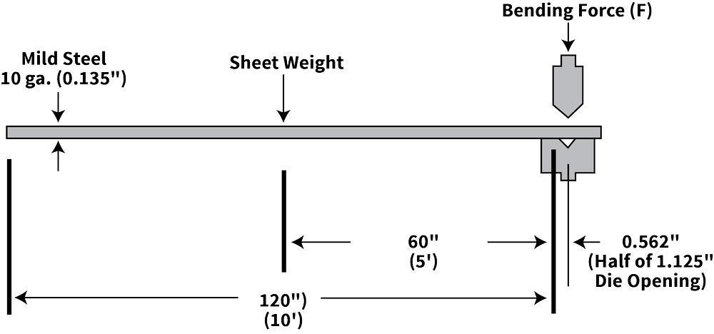 Minimum versus recommended inside bend radius