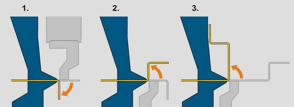 Panel benders, folding machines, and other alternatives for bending