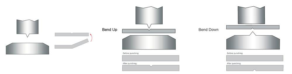 Press brake forming insights: The return flange goes deep