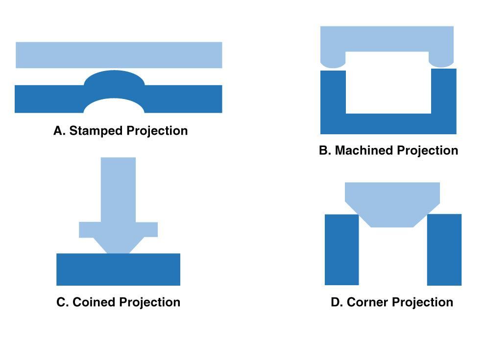 Projection welding 101