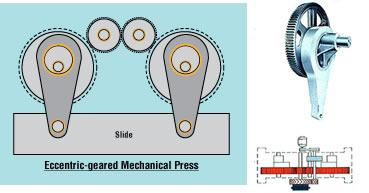 Stamping 101: Anatomy of a Mechanical Press