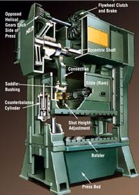 Stamping 101 Anatomy Of A Mechanical Press