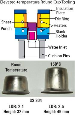 stamping research gains support Metal Stamping Die
