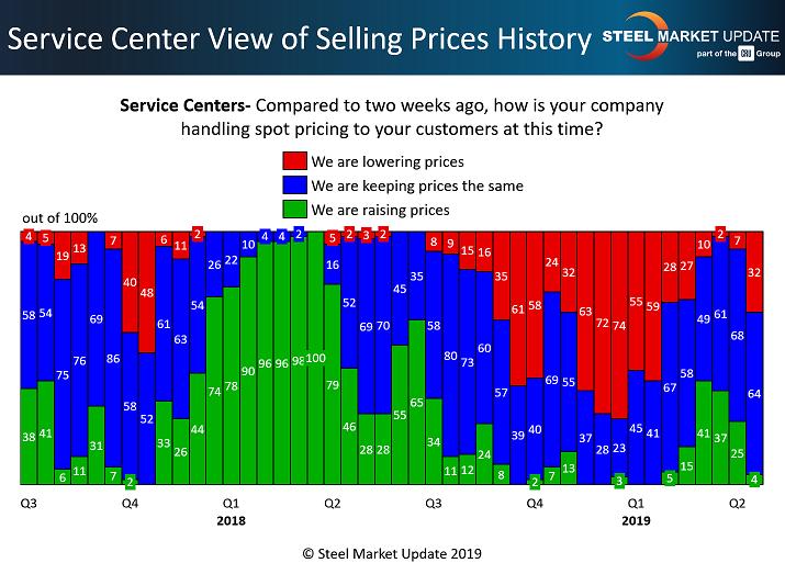 Steel prices under pressure
