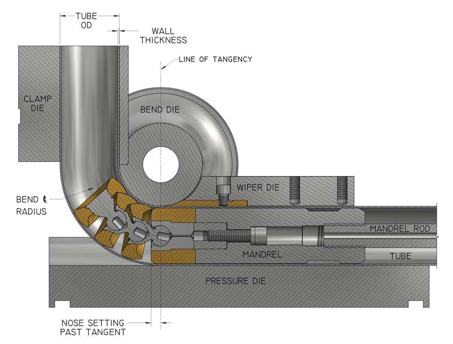 Steps to troubleshooting draw bending of tube