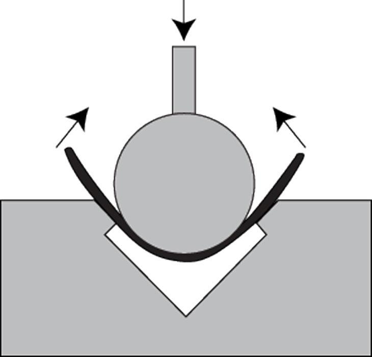 Strategies for bending 6061-T6 aluminum