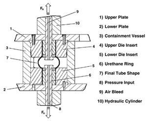 Successful tube hydroforming: Watching parameters