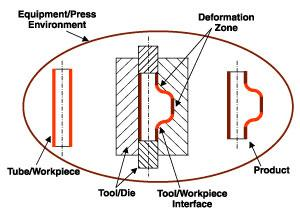 penetration Stamping factor and terminology