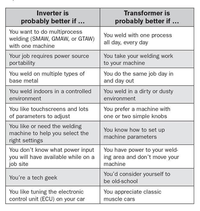 The great debate: Transformers or inverters