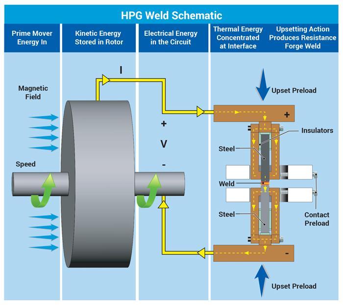welding generator schematic diagram the potential of homopolar generator welding  homopolar generator welding