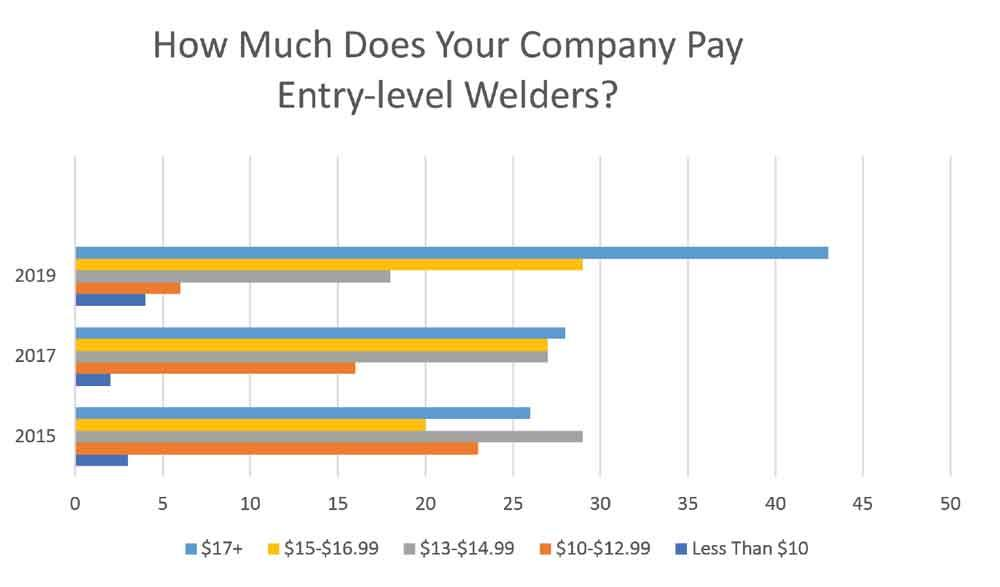 The Truth On Welder Pay
