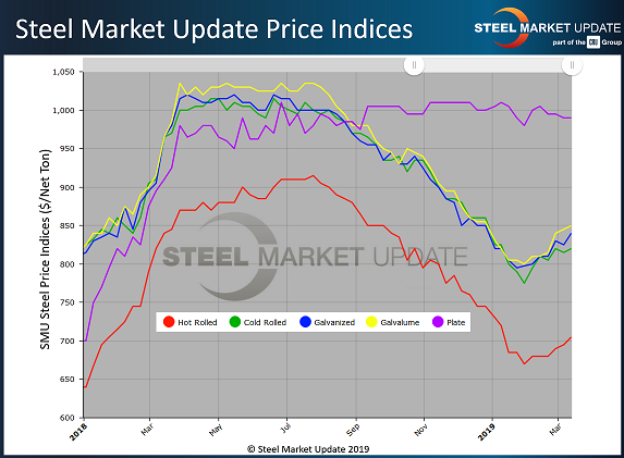Unpredictable steel prices to remain so