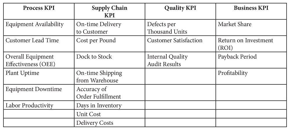 Using Key Performance Indicators To Measure Progress