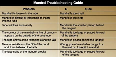 Using mandrels for bending tube